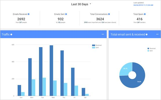 email-activity