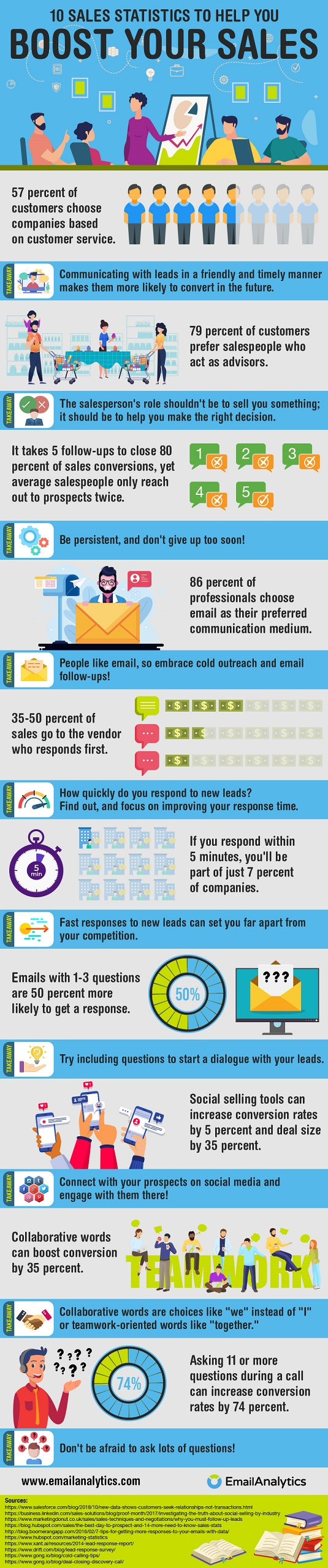 10 Sales Statistics to Help You Boost Your Sales Infographic