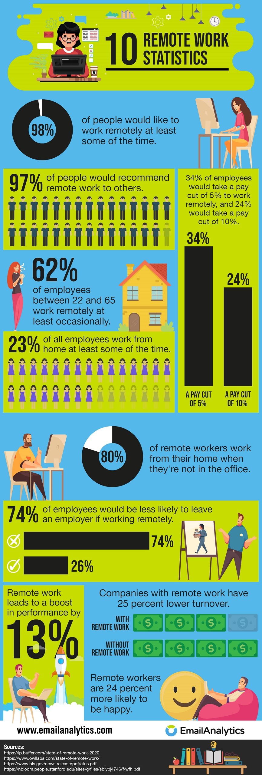 10 Remote Work Statistics - Infographic