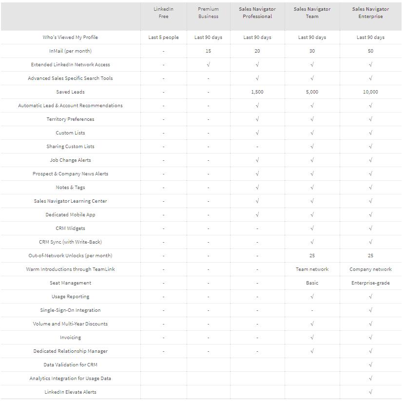 linkedin premium vs sales navigator comparison table