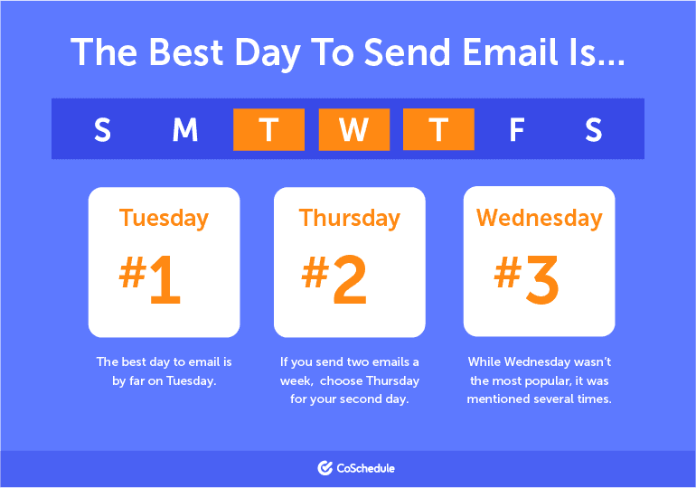 best day to send email coschedule