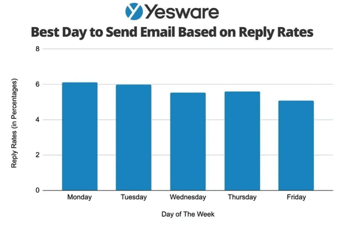 yesware best day to send email