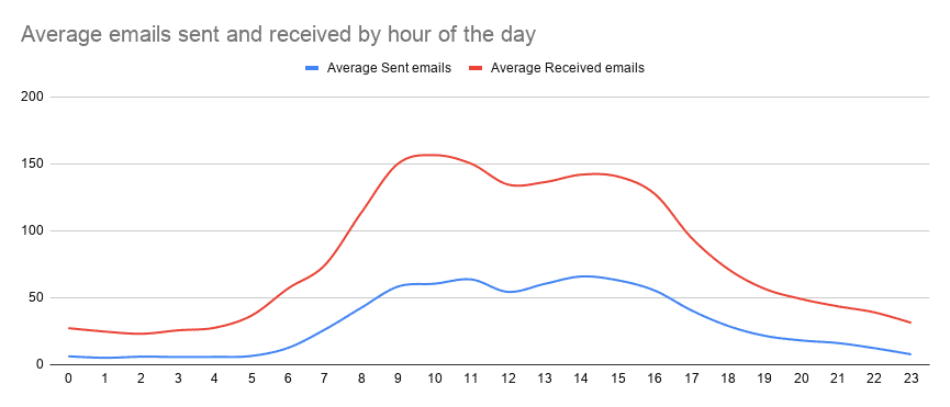 Average emails sent and received by hour of the day