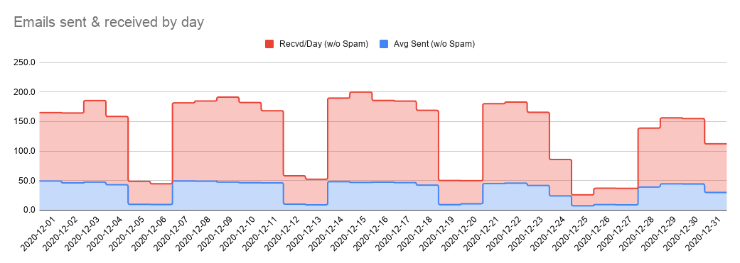 Emails sent & received by day (Dec)