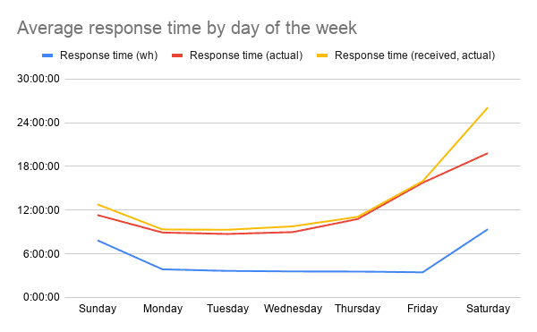 Average response time by day of the week