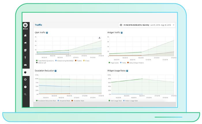 bold360 customer engagement platform