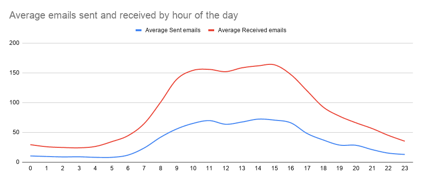Average emails sent and received by hour of the day - march 2021