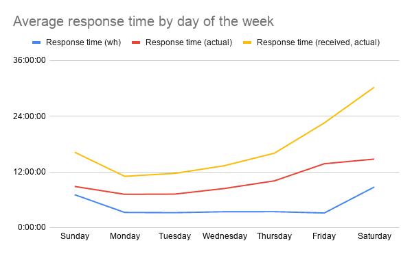 Average response time by day of the week - march 2021