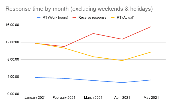 Response time by month (excluding weekends & holidays)