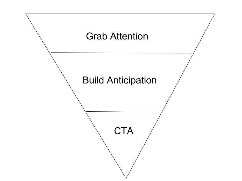 The Inverted Pyramid & Templates
