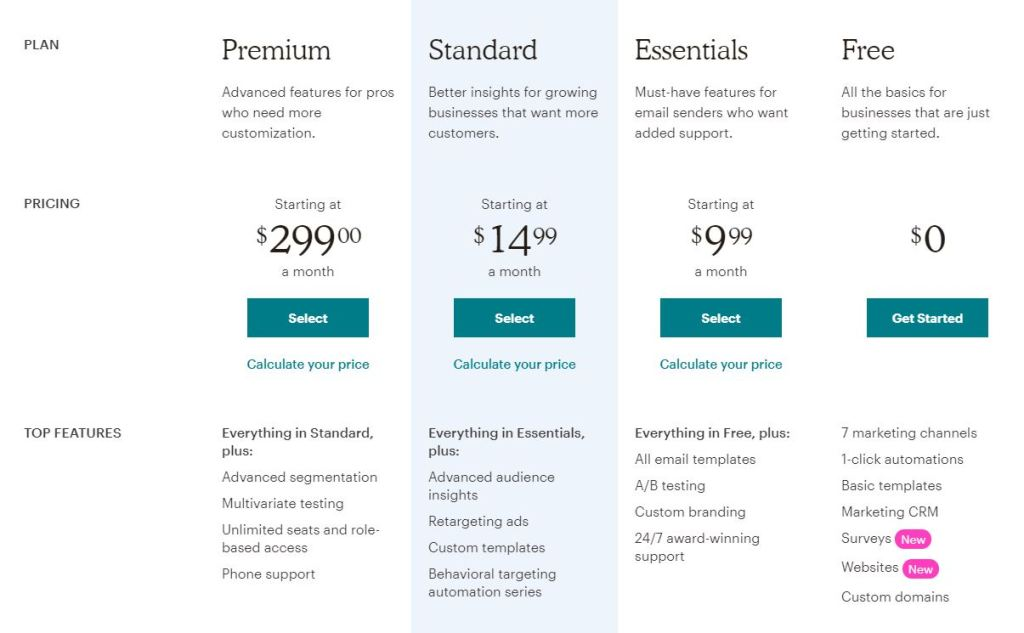 Mailchimp Pricing and Features