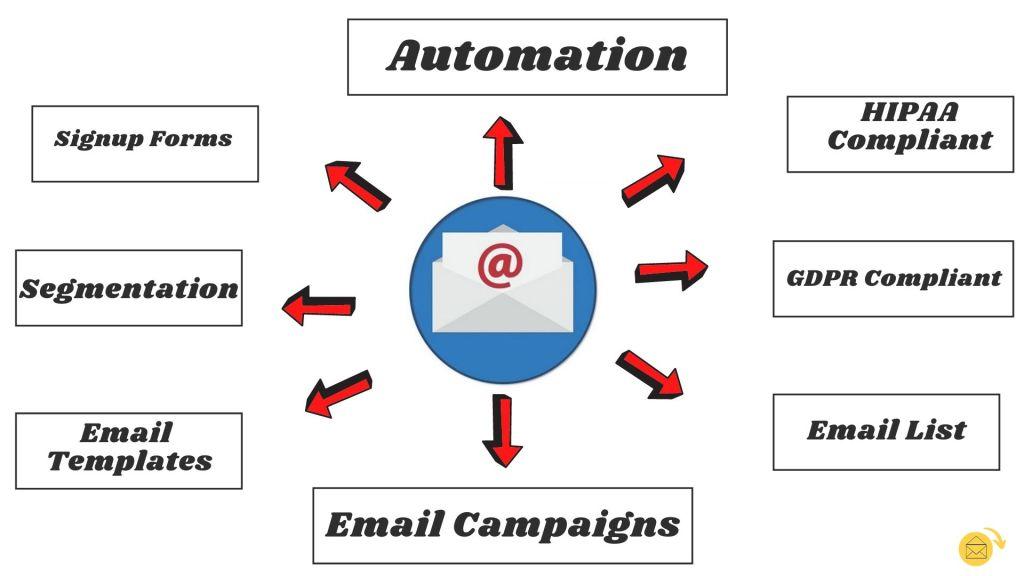 email marketing checklis