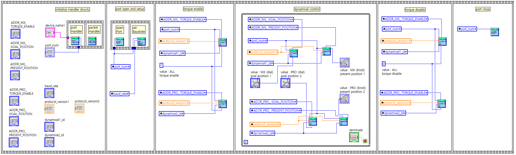 hight resolution of labview protocol combined