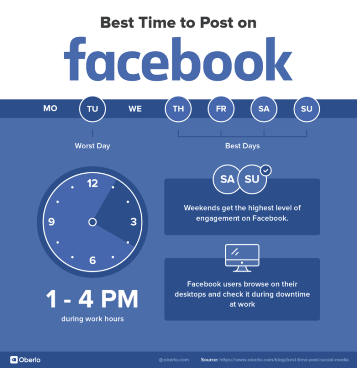 جدول أفضل وقت لنشر على الفيسبوك