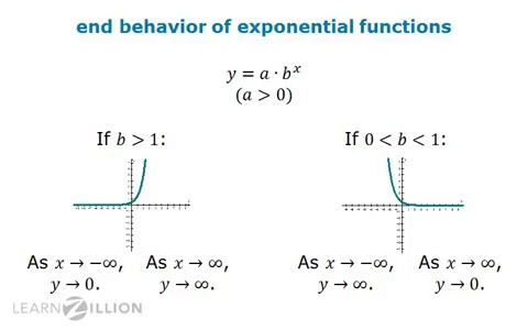 Determine the end behavior of  polynomial or exponential expression learnzillion also rh
