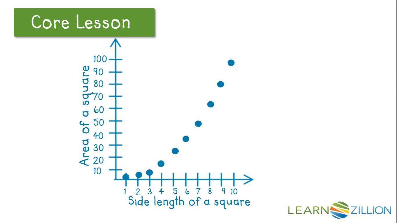 Construct a scatter plot for teachers LearnZillion