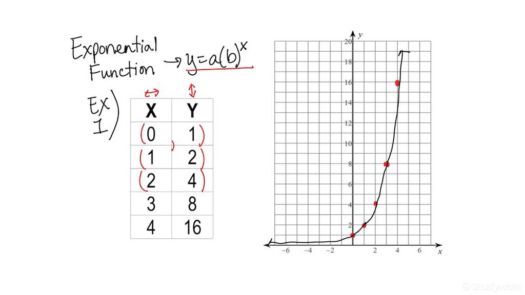 How to Graph an Exponential Function From a Table
