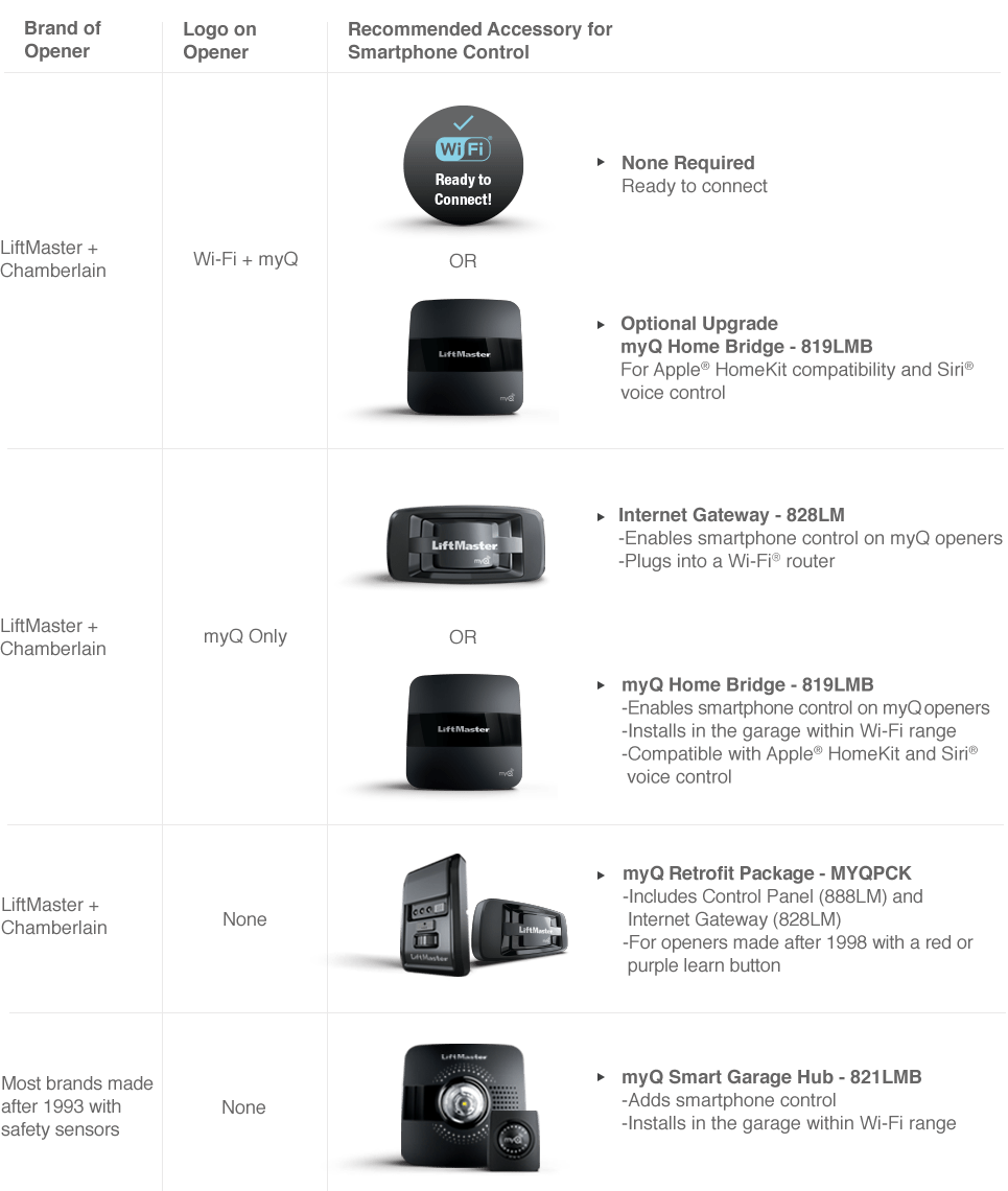 medium resolution of myq compatibility chart liftmaster wiring diagram liftmaster myq accessories