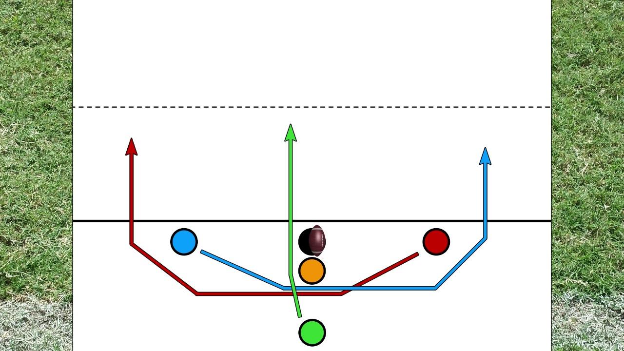 small resolution of balanced slot formation 3 option run play