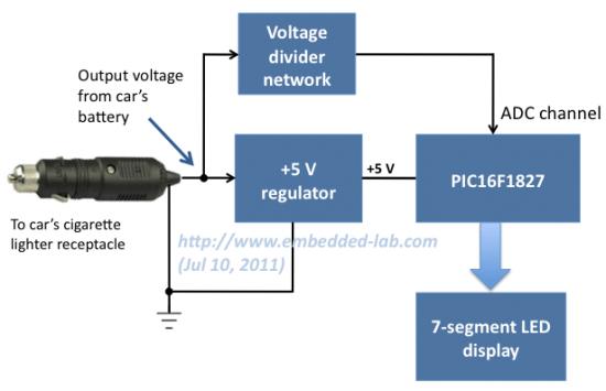 Car Instrument Electronics Block Diagram