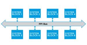 PPI Bus inside an nRF52