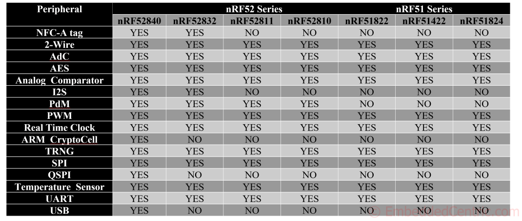 Available Hardware Peripherals in nRF51 and nRF52 Series