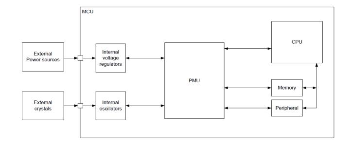 Power management nRF5 tutorial