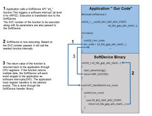 SoftDevice API tutorial