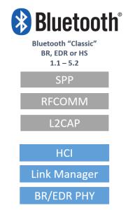 Bluetooth vs BLE tutorials