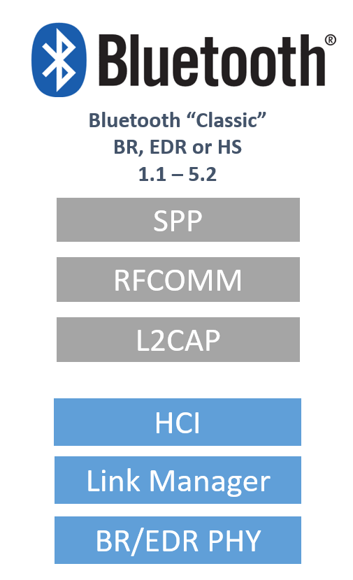 Bluetooth vs BLE tutorials