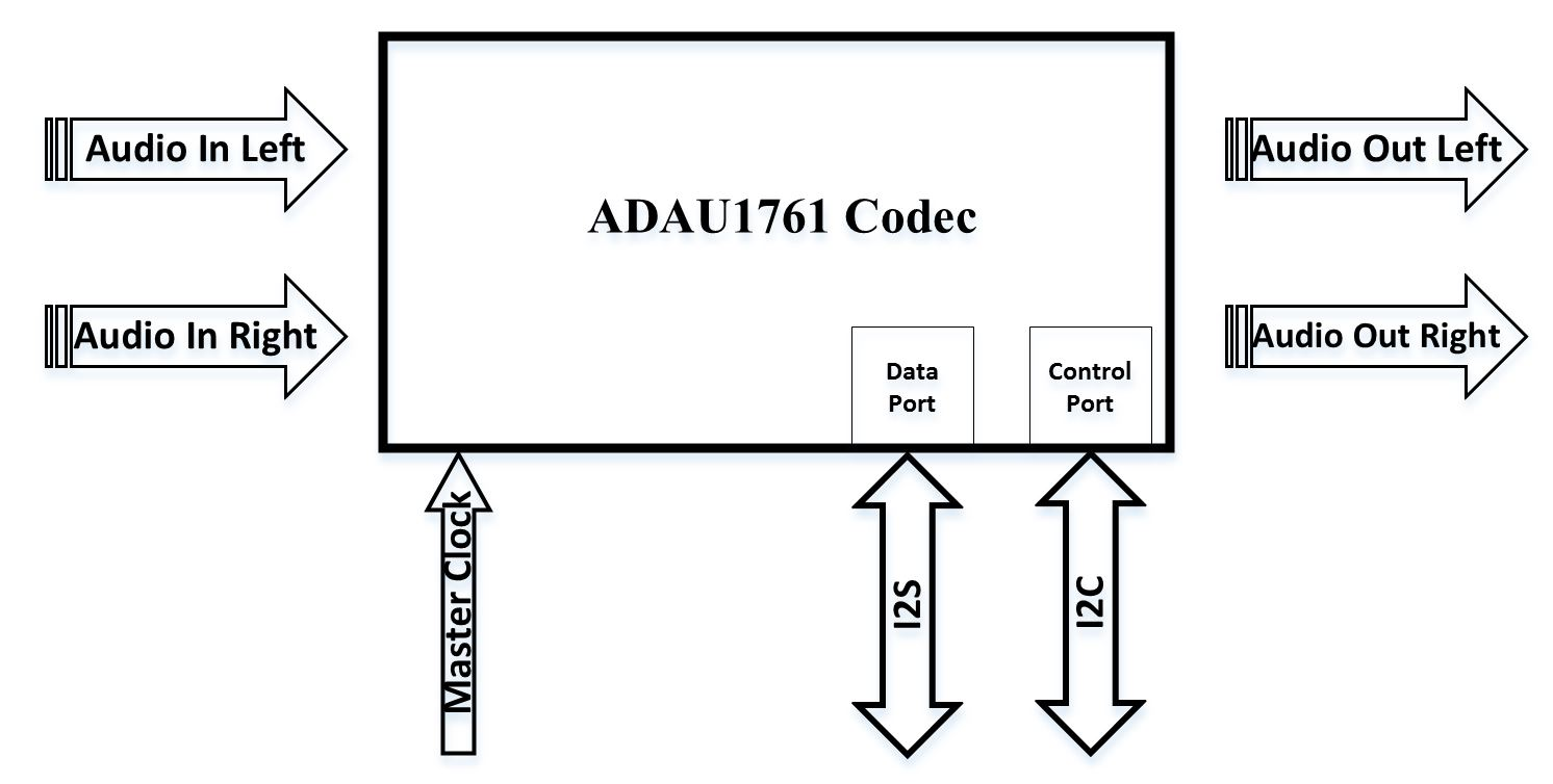 9 zedboard ADC/DAC and Digital Audio Processing