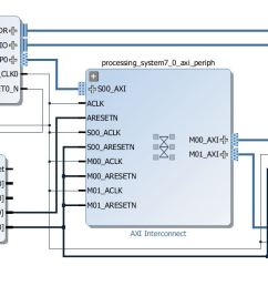 block diagram after adding and configuring two gpios [ 1656 x 638 Pixel ]