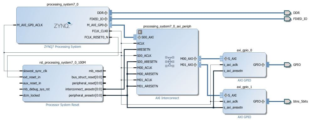 medium resolution of block diagram after adding and configuring two gpios