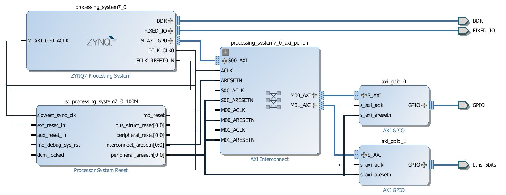 hight resolution of block diagram after adding and configuring two gpios