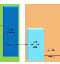 lab1 design flow lab1 block diagram [ 1403 x 643 Pixel ]