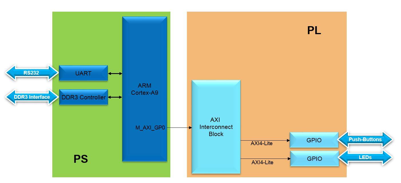 hight resolution of lab1 design flow lab1 block diagram