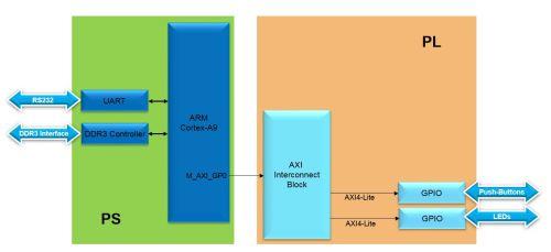 small resolution of lab1 design flow lab1 block diagram