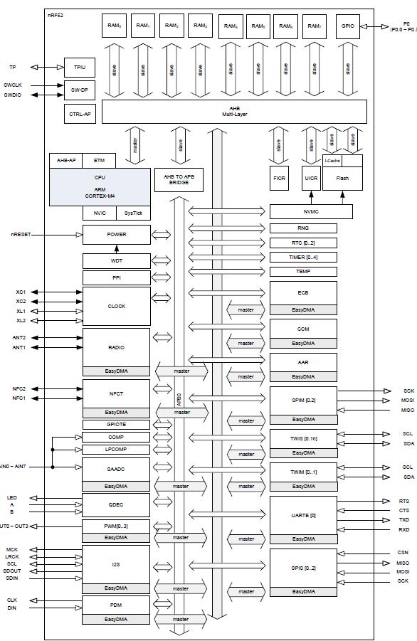 nRF52 Architecture