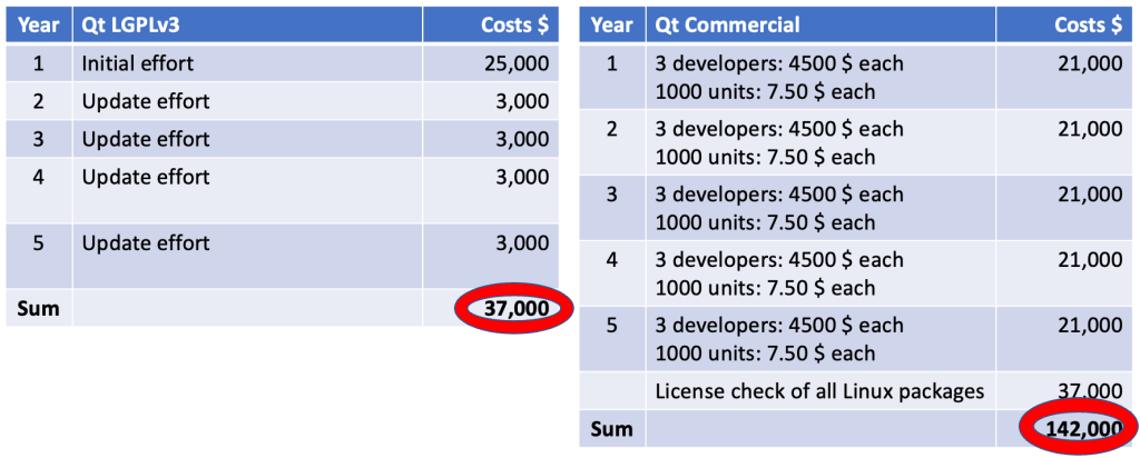 Total cost for embedded Linux system with Qt LGPLv3 vs. Qt Commercial