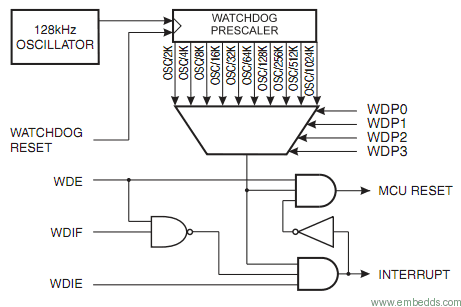 Using watchdog timer in your projects