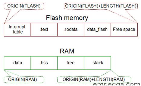 Programming STM32-Discovery using GNU tools  Linker script