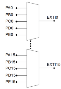 external interrupt controller (EXTI)