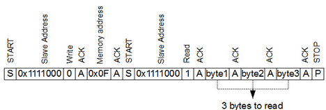 Programming AVR I2C interface - Embedds