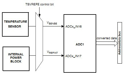 Introducing to STM32 ADC programming. Part2