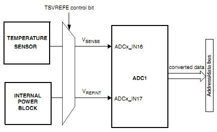 STM_internal_temperature_sensor
