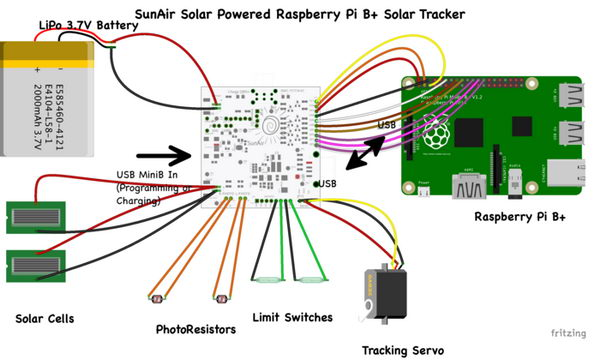 sun_air_raspberry_pi