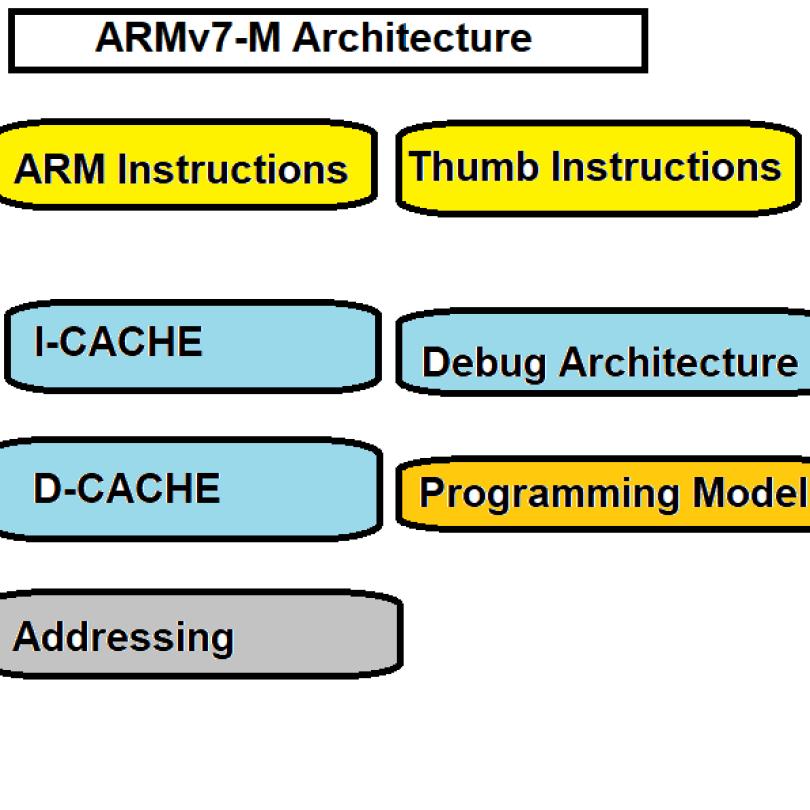 ARMv7-M