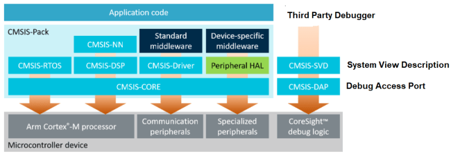 ARM Peripheral Drivers@STM32 -