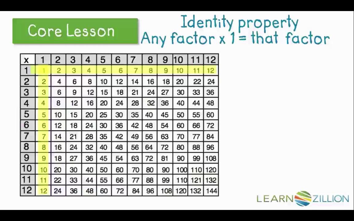 Identify patterns on a multiplication chart | LearnZillion