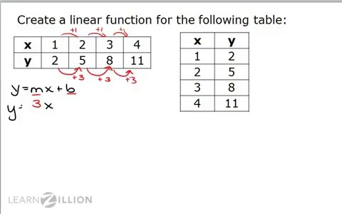 Write a function rule for each table of values